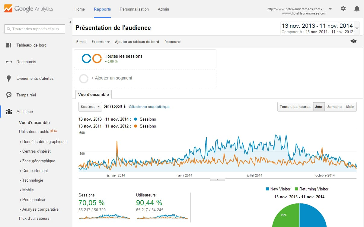 comparaison-google-analytics-2014-2012