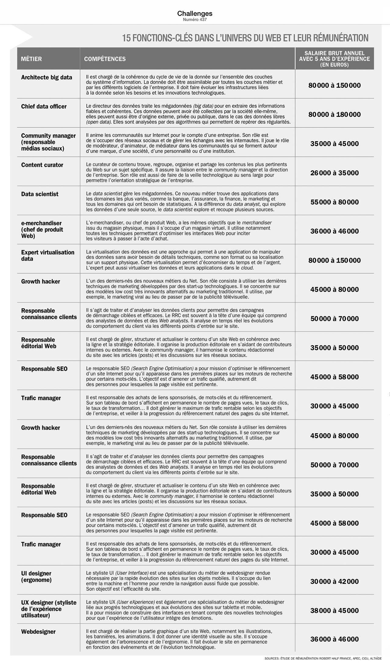 tableau-remunerations-professionnels-web